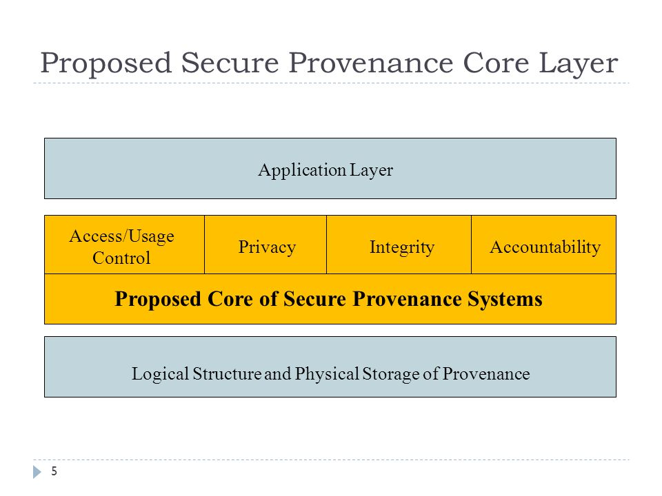 Proposed Secure Provenance Core Layer 5 Logical Structure and Physical Storage of Provenance Proposed Core of Secure Provenance Systems Accountability Access/Usage Control IntegrityPrivacy Application Layer