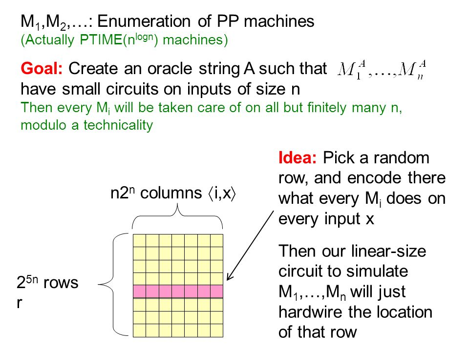 M 1,M 2,…: Enumeration of PP machines (Actually PTIME(n logn ) machines) Goal: Create an oracle string A such that have small circuits on inputs of size n Then every M i will be taken care of on all but finitely many n, modulo a technicality 2 5n rows r n2 n columns i,x Idea: Pick a random row, and encode there what every M i does on every input x Then our linear-size circuit to simulate M 1,…,M n will just hardwire the location of that row
