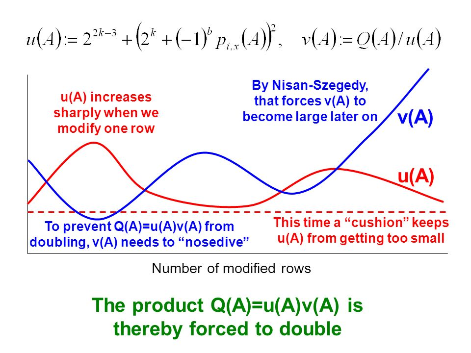 u(A) This time a cushion keeps u(A) from getting too small v(A) To prevent Q(A)=u(A)v(A) from doubling, v(A) needs to nosedive u(A) increases sharply when we modify one row Number of modified rows By Nisan-Szegedy, that forces v(A) to become large later on The product Q(A)=u(A)v(A) is thereby forced to double