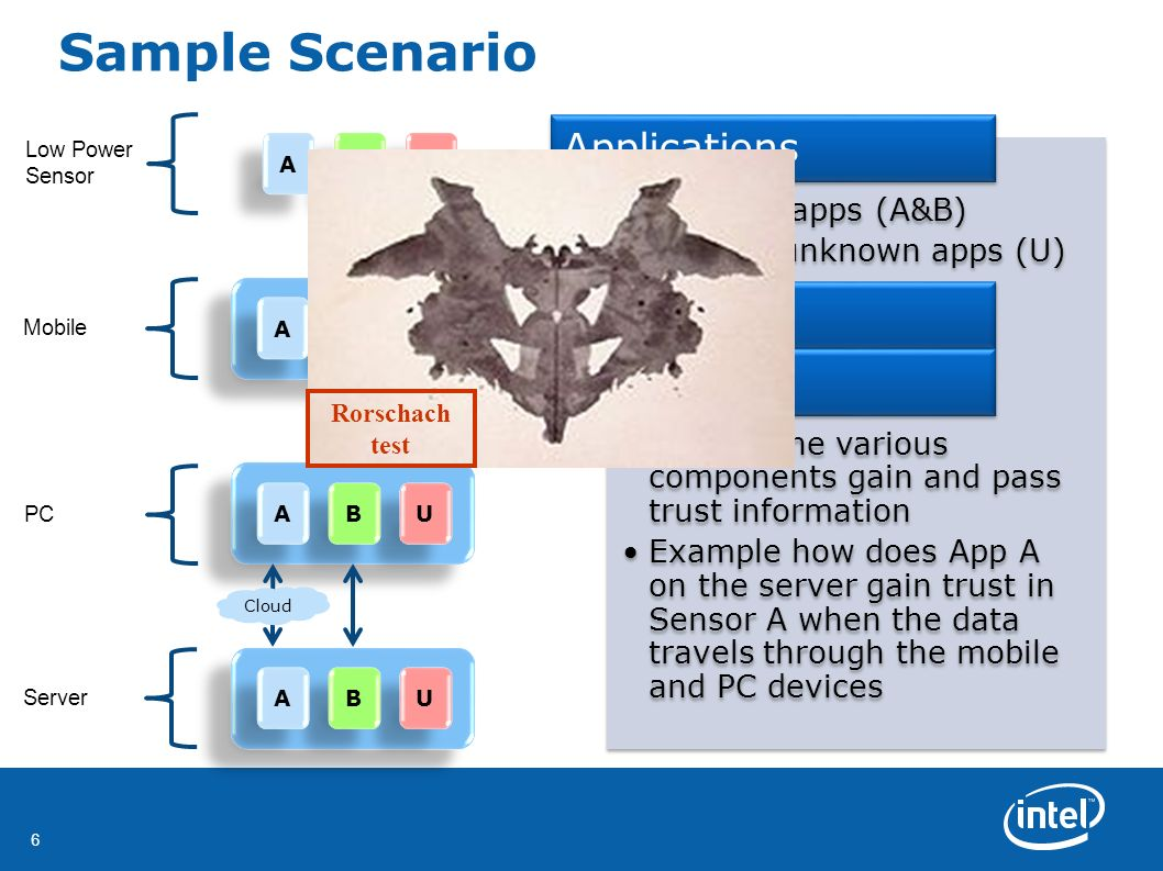 6 Sample Scenario U U B B A A U U B B A A U U B B A A U U B B A A Low Power Sensor Mobile PC Server Cloud Rorschach test