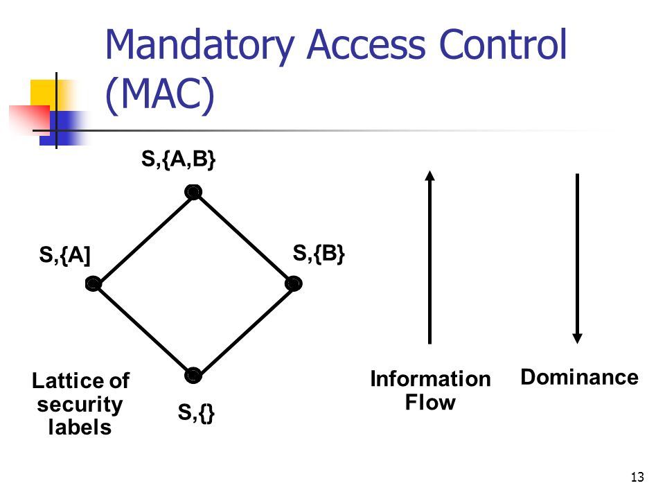 13 Mandatory Access Control (MAC) Information Flow Dominance Lattice of security labels S,{A,B} S,{A] S,{B} S,{}