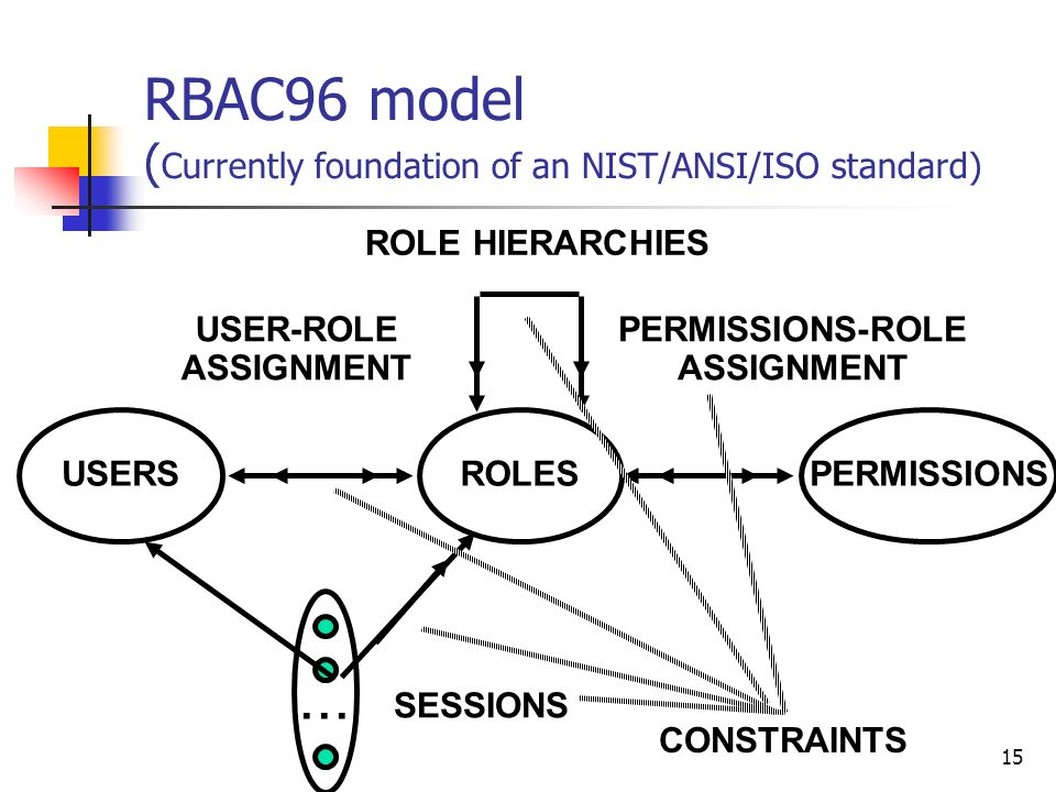 15 RBAC96 model ( Currently foundation of an NIST/ANSI/ISO standard) ROLES USER-ROLE ASSIGNMENT PERMISSIONS-ROLE ASSIGNMENT USERSPERMISSIONS...