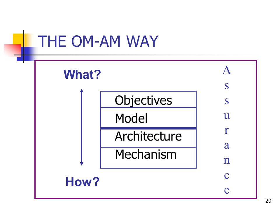 20 THE OM-AM WAY Objectives Model Architecture Mechanism What How AssuranceAssurance