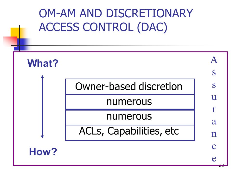 23 OM-AM AND DISCRETIONARY ACCESS CONTROL (DAC) What.