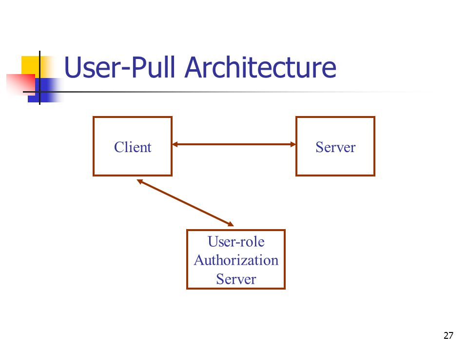 27 User-Pull Architecture ClientServer User-role Authorization Server