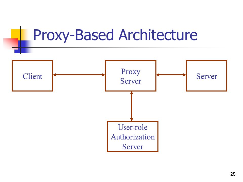 28 Proxy-Based Architecture ClientServer Proxy Server User-role Authorization Server