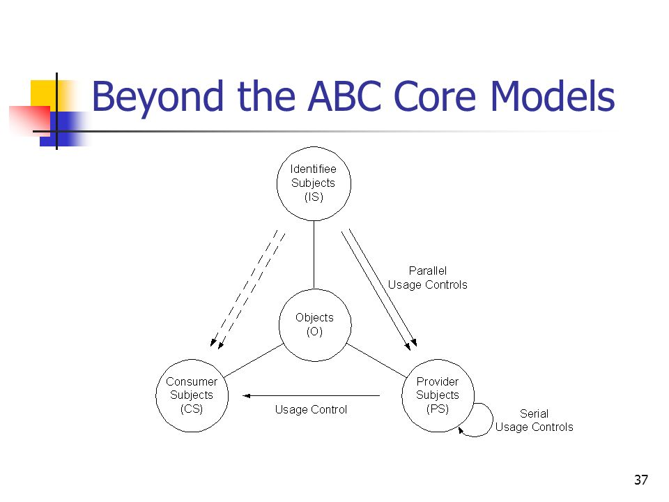 37 Beyond the ABC Core Models