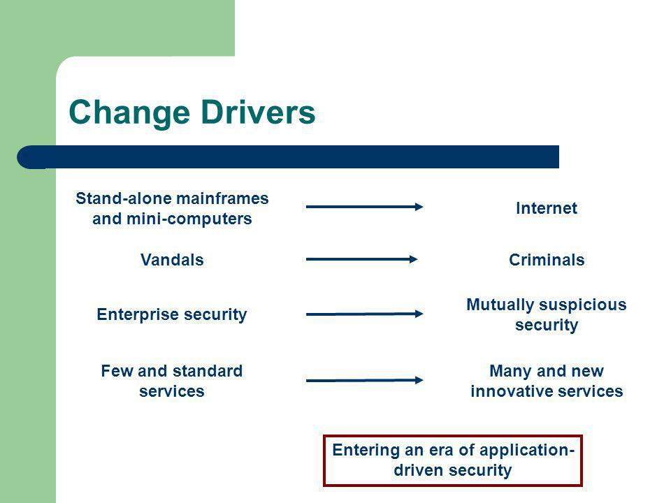 Change Drivers Stand-alone mainframes and mini-computers InternetEnterprise security Mutually suspicious security VandalsCriminals Entering an era of application- driven security Few and standard services Many and new innovative services