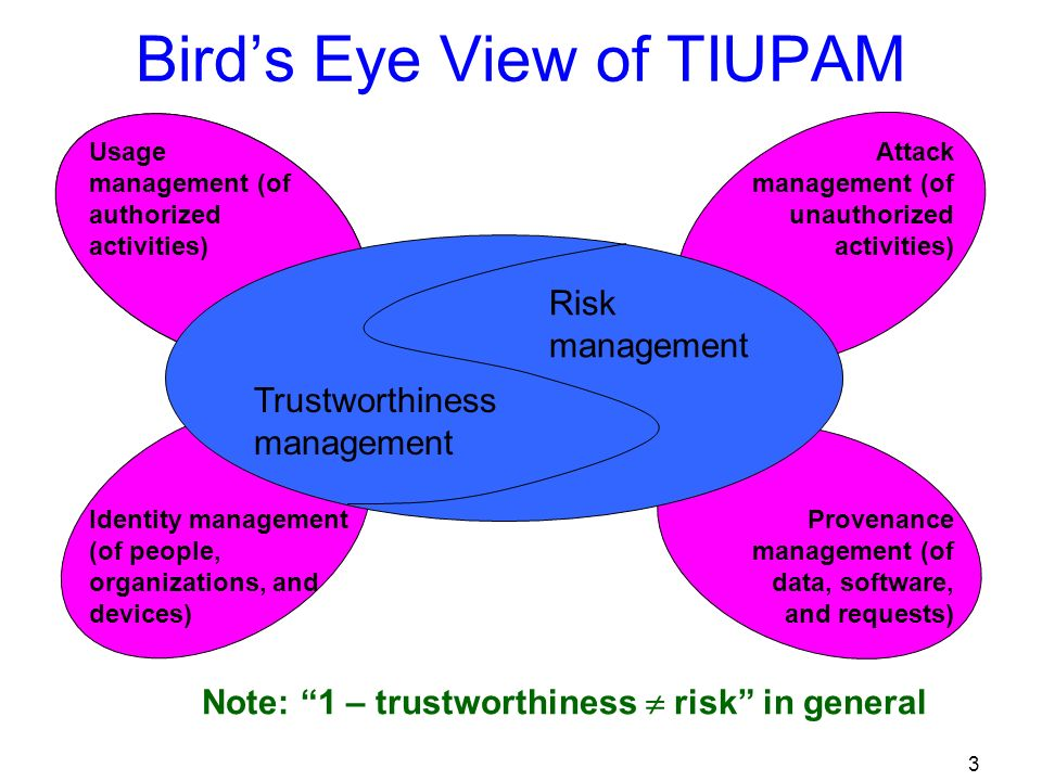 3 Birds Eye View of TIUPAM Trustworthiness management Risk management Usage management (of authorized activities) Identity management (of people, organizations, and devices) Attack management (of unauthorized activities) Provenance management (of data, software, and requests) Note: 1 – trustworthiness risk in general