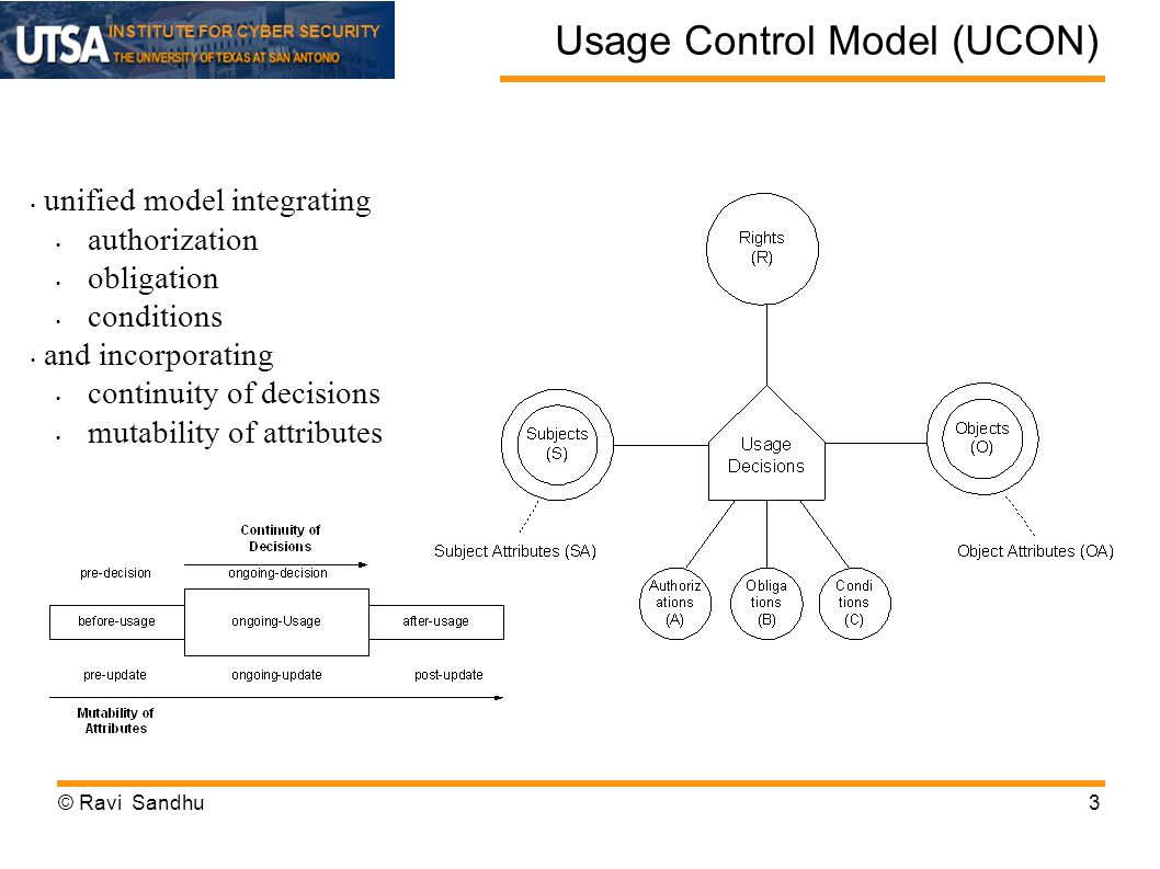 INSTITUTE FOR CYBER SECURITY Usage Control Model (UCON) © Ravi Sandhu3 unified model integrating authorization obligation conditions and incorporating continuity of decisions mutability of attributes