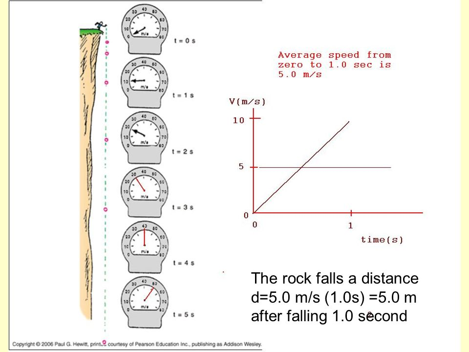 The rock falls a distance d=5.0 m/s (1.0s) =5.0 m after falling 1.0 second