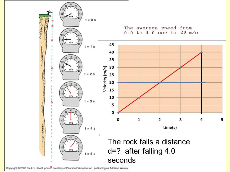 The rock falls a distance d= after falling 4.0 seconds