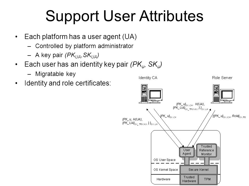 Support User Attributes Each platform has a user agent (UA) –Controlled by platform administrator –A key pair (PK UA,SK UA ) Each user has an identity key pair (PK u, SK u ) –Migratable key Identity and role certificates: