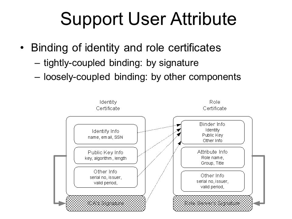 Support User Attribute Binding of identity and role certificates –tightly-coupled binding: by signature –loosely-coupled binding: by other components