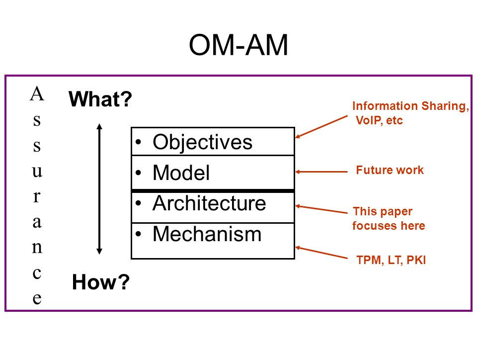OM-AM Objectives Model Architecture Mechanism What.