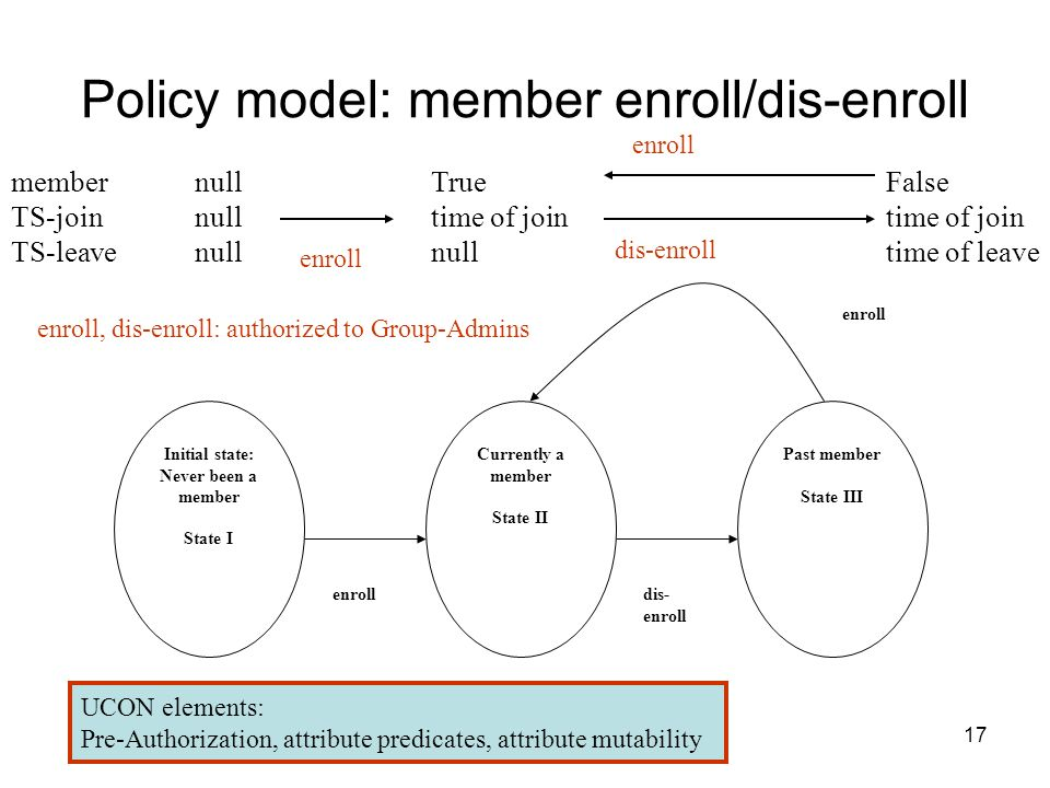 17 Policy model: member enroll/dis-enroll Initial state: Never been a member State I Currently a member State II Past member State III enrolldis- enroll member TS-join TS-leave null True time of join null enroll False time of join time of leave dis-enroll enroll enroll, dis-enroll: authorized to Group-Admins UCON elements: Pre-Authorization, attribute predicates, attribute mutability enroll