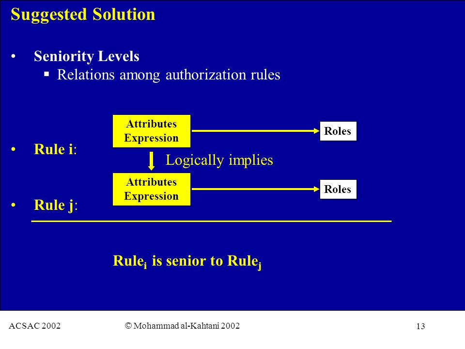 13 ACSAC 2002 © Mohammad al-Kahtani 2002 Suggested Solution Seniority Levels Relations among authorization rules Rule i: Rule j: Rule i is senior to Rule j Attributes Expression Roles Attributes Expression Roles Logically implies