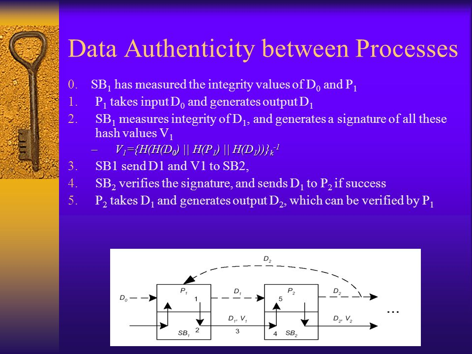 Data Authenticity between Processes 0.
