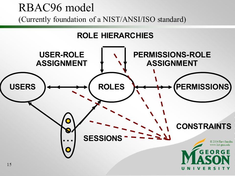 © 2004 Ravi Sandhu www.list.gmu.edu 15 RBAC96 model (Currently foundation of a NIST/ANSI/ISO standard) ROLES USER-ROLE ASSIGNMENT PERMISSIONS-ROLE ASSIGNMENT USERSPERMISSIONS...