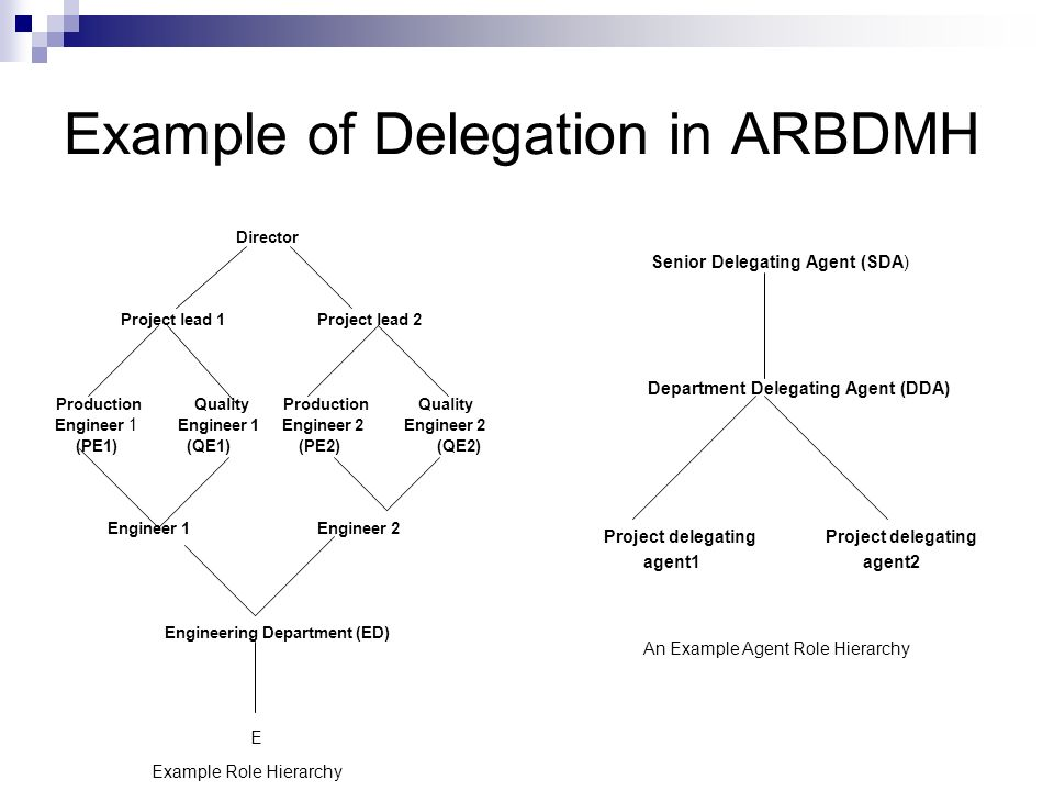 Example of Delegation in ARBDMH Director Project lead 1 Project lead 2 Production Quality Production Quality Engineer 1 Engineer 1 Engineer 2 Engineer 2 (PE1) (QE1) (PE2) (QE2) Engineer 1 Engineer 2 Engineering Department (ED) E Senior Delegating Agent (SDA) Department Delegating Agent (DDA) Project delegating Project delegating agent1 agent2 An Example Agent Role Hierarchy Example Role Hierarchy