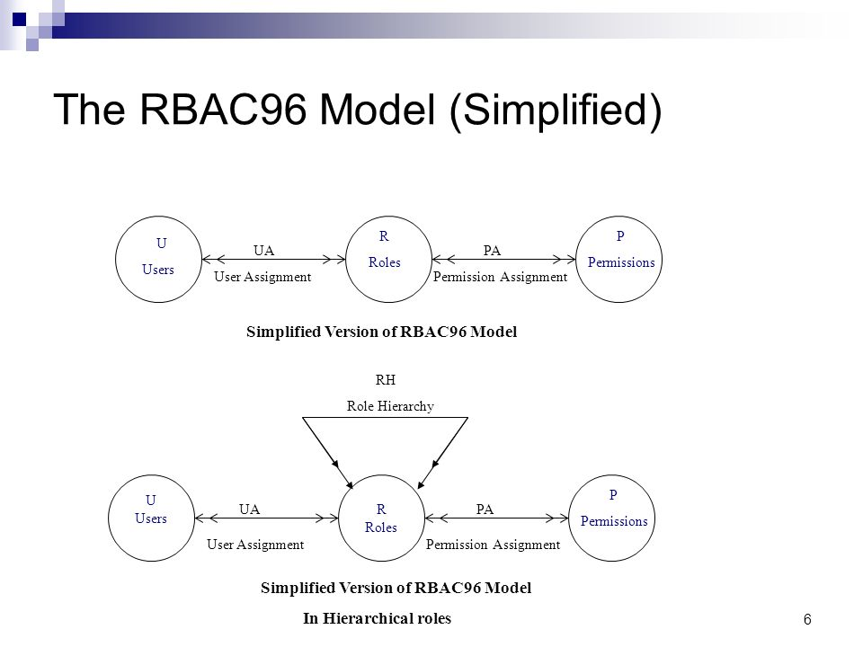 6 The RBAC96 Model (Simplified) Simplified Version of RBAC96 Model U Users R Roles P Permissions RH Role Hierarchy UA User Assignment PA Permission Assignment U Users R Roles PA Permission Assignment P Permissions Simplified Version of RBAC96 Model In Hierarchical roles UA User Assignment