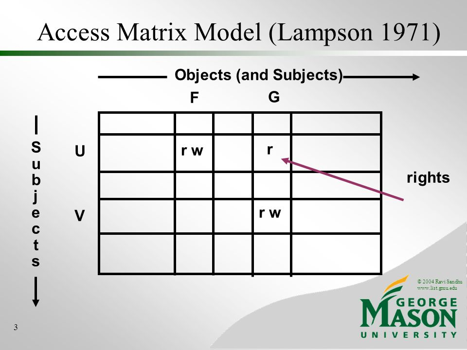 © 2004 Ravi Sandhu   3 Access Matrix Model (Lampson 1971) U r w V F SubjectsSubjects Objects (and Subjects) r w G r rights