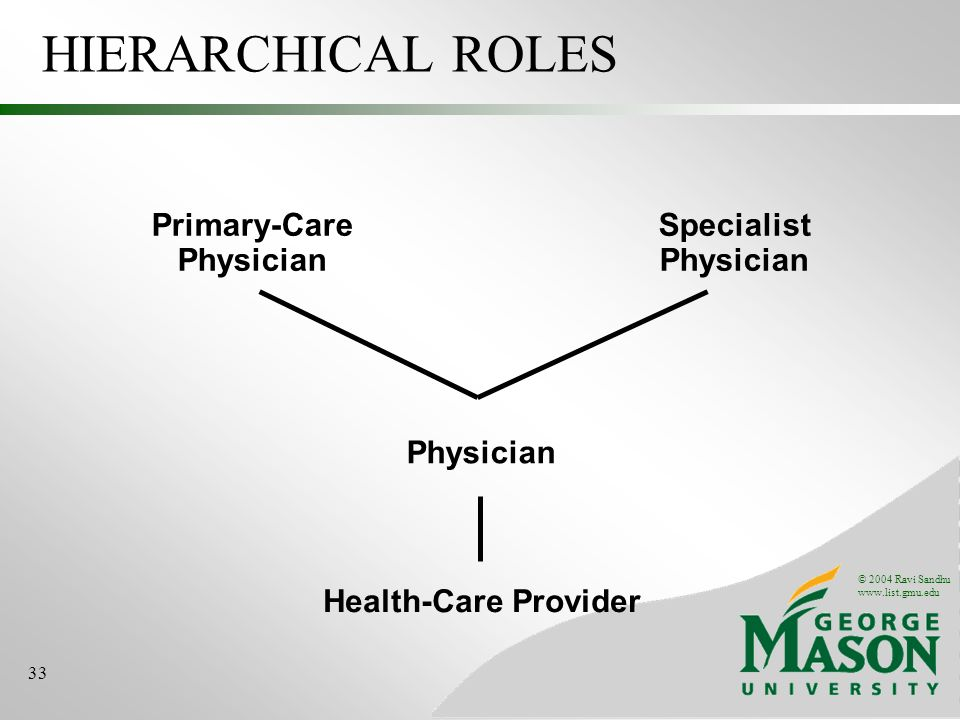 © 2004 Ravi Sandhu   33 HIERARCHICAL ROLES Health-Care Provider Physician Primary-Care Physician Specialist Physician