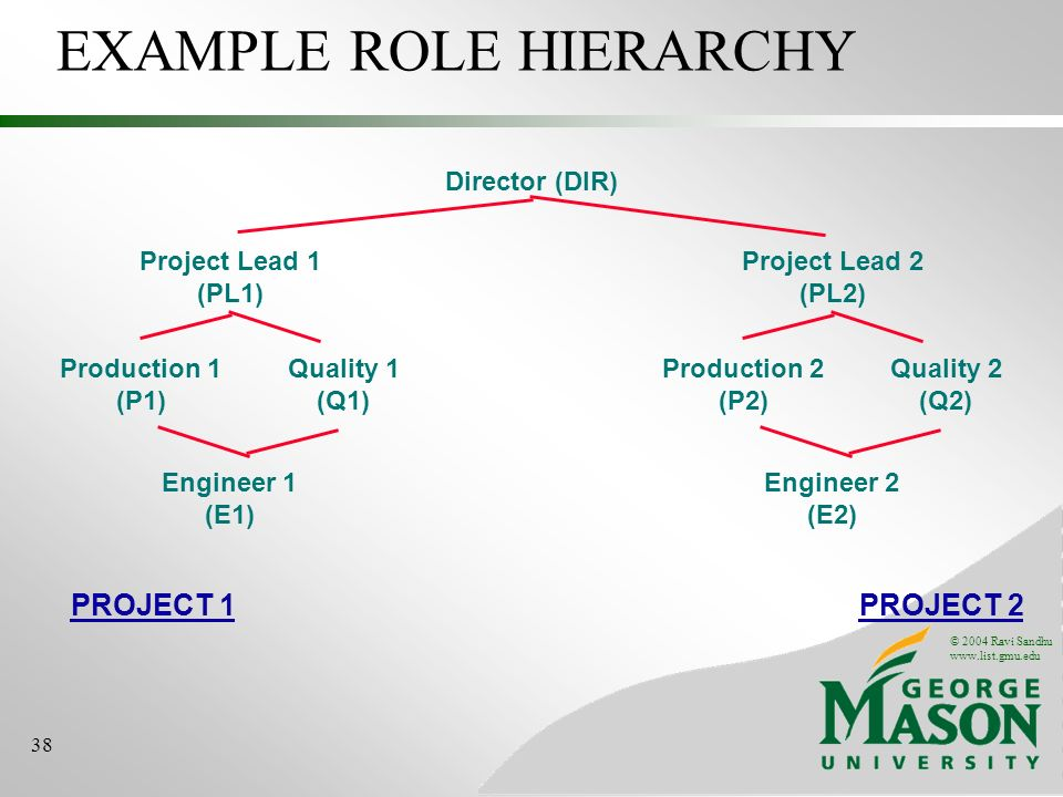 © 2004 Ravi Sandhu   38 EXAMPLE ROLE HIERARCHY Project Lead 1 (PL1) Engineer 1 (E1) Production 1 (P1) Quality 1 (Q1) Director (DIR) Project Lead 2 (PL2) Engineer 2 (E2) Production 2 (P2) Quality 2 (Q2) PROJECT 2PROJECT 1