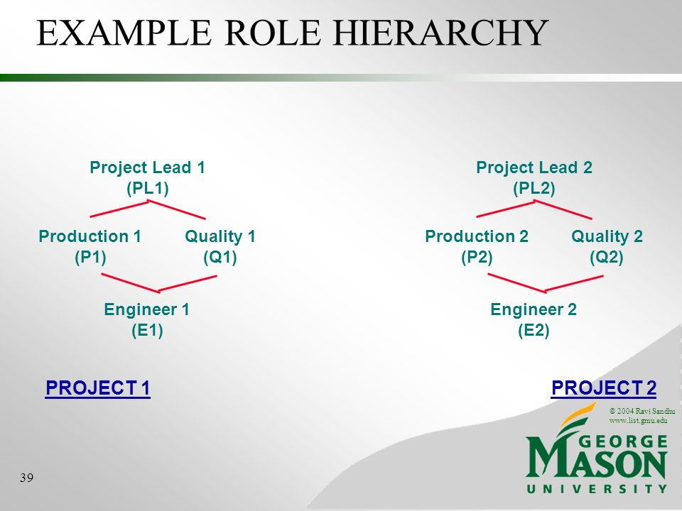 © 2004 Ravi Sandhu   39 EXAMPLE ROLE HIERARCHY Project Lead 1 (PL1) Engineer 1 (E1) Production 1 (P1) Quality 1 (Q1) Project Lead 2 (PL2) Engineer 2 (E2) Production 2 (P2) Quality 2 (Q2) PROJECT 2PROJECT 1