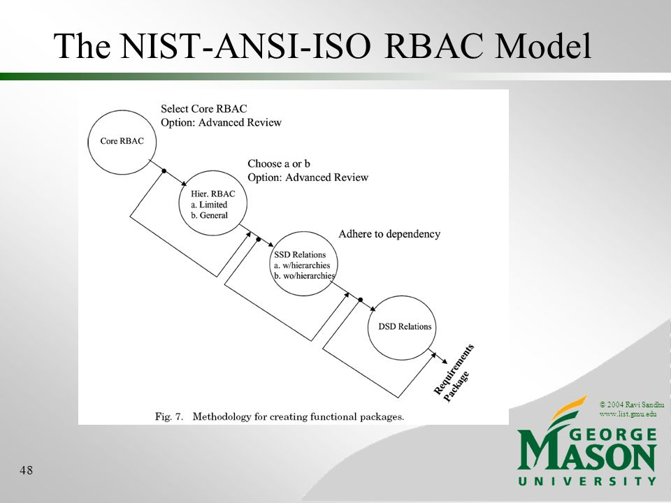 © 2004 Ravi Sandhu   48 The NIST-ANSI-ISO RBAC Model