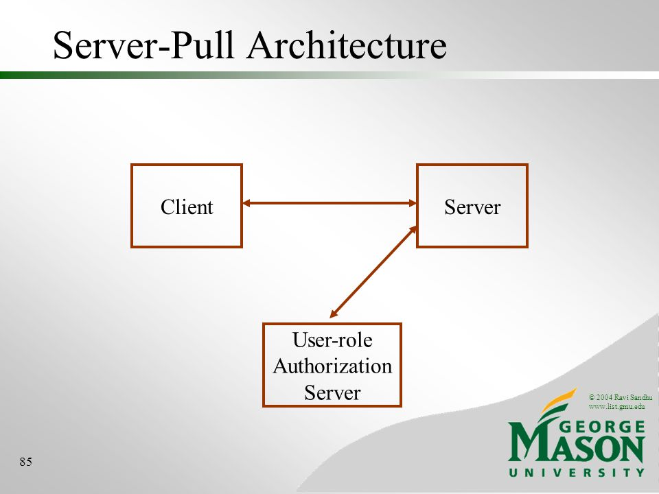 © 2004 Ravi Sandhu   85 Server-Pull Architecture ClientServer User-role Authorization Server