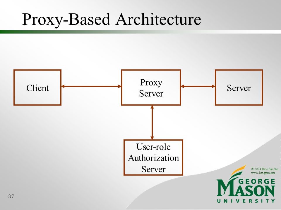 © 2004 Ravi Sandhu   87 Proxy-Based Architecture ClientServer Proxy Server User-role Authorization Server