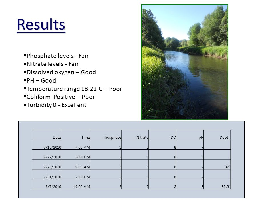 Results Phosphate levels - Fair Nitrate levels - Fair Dissolved oxygen – Good PH – Good Temperature range C – Poor Coliform Positive - Poor Turbidity 0 - Excellent DateTimePhosphateNitrateDOpHDepth 7/10/20107:00 AM1587 7/22/20106:00 PM1088 7/23/20109:00 AM /31/20107:00 PM2587 8/7/201010:00 AM