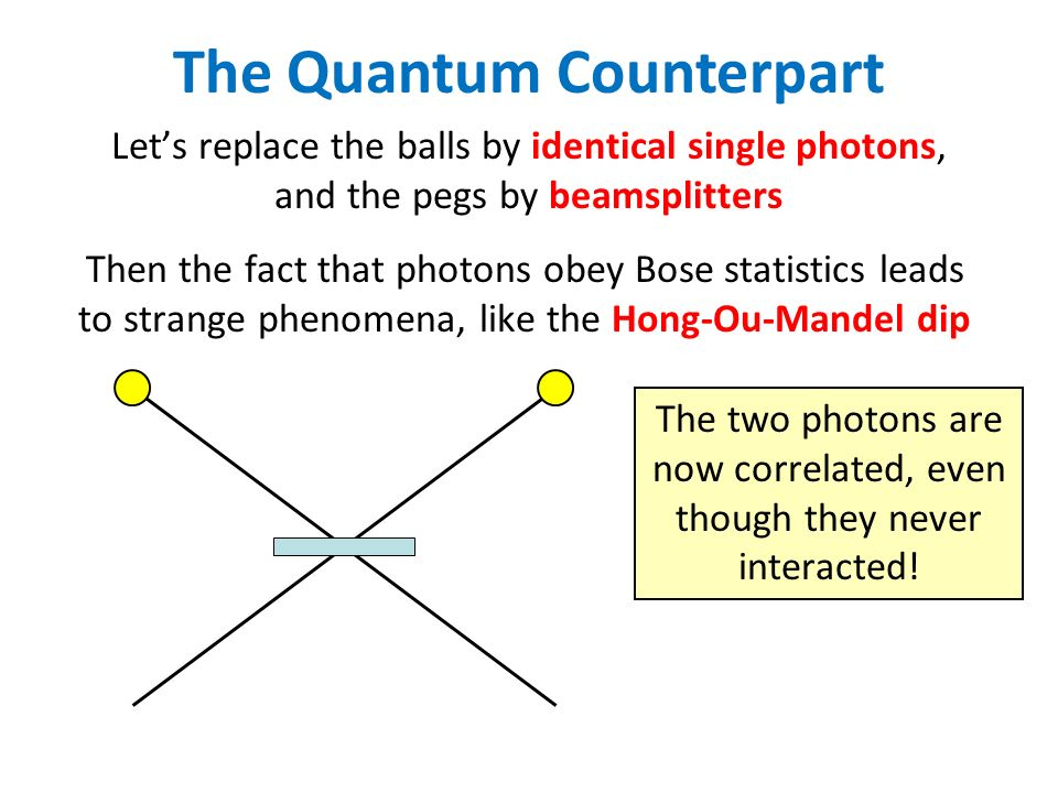The Quantum Counterpart Lets replace the balls by identical single photons, and the pegs by beamsplitters Then the fact that photons obey Bose statistics leads to strange phenomena, like the Hong-Ou-Mandel dip The two photons are now correlated, even though they never interacted!