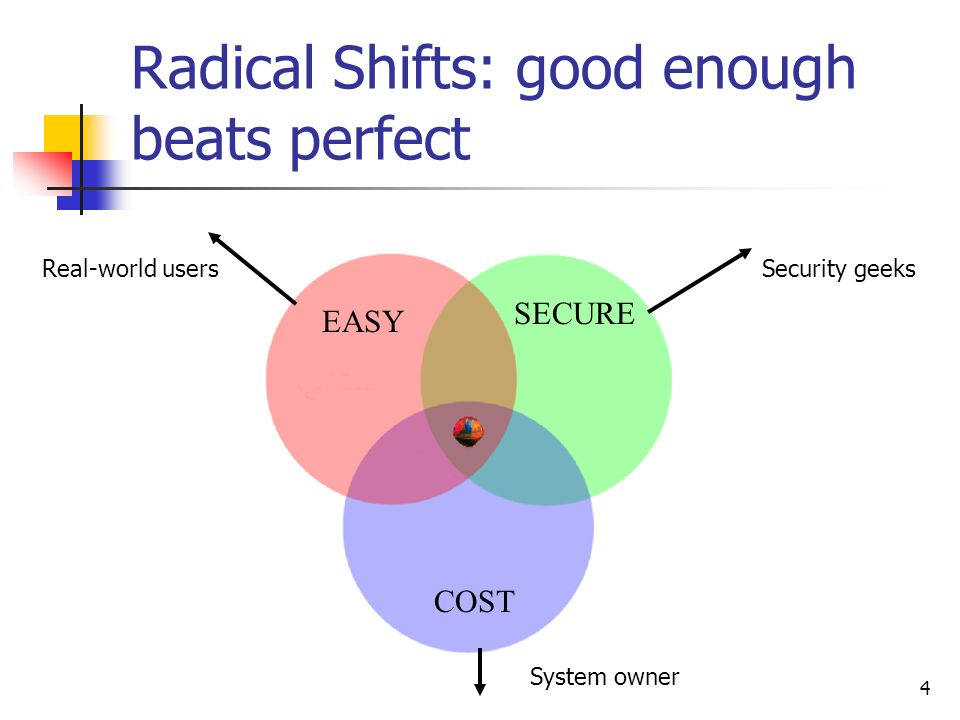 4 Radical Shifts: good enough beats perfect EASY SECURE COST Security geeksReal-world users System owner