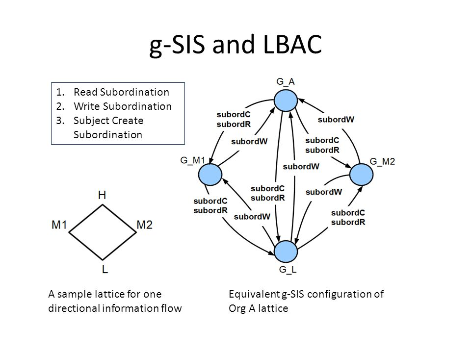 g-SIS and LBAC A sample lattice for one directional information flow Equivalent g-SIS configuration of Org A lattice 1.Read Subordination 2.Write Subordination 3.Subject Create Subordination