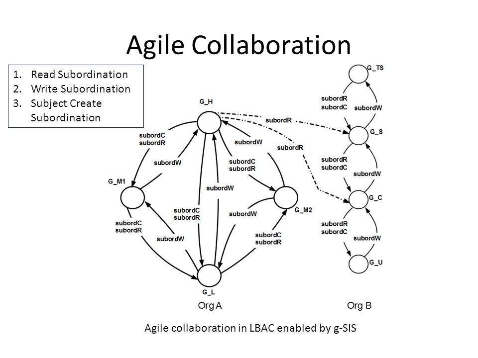 Agile Collaboration Agile collaboration in LBAC enabled by g-SIS 1.Read Subordination 2.Write Subordination 3.Subject Create Subordination