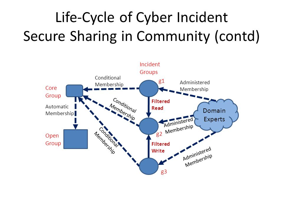 Life-Cycle of Cyber Incident Secure Sharing in Community (contd) Core Group Incident Groups Open Group g1 g2 g3 Automatic Membership Conditional Membership Filtered Read Filtered Write Domain Experts Administered Membership