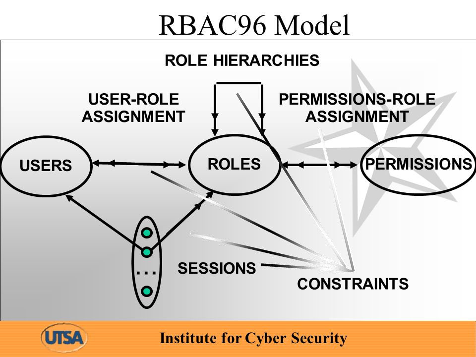 Institute for Cyber Security RBAC96 Model ROLES USER-ROLE ASSIGNMENT PERMISSIONS-ROLE ASSIGNMENT USERS PERMISSIONS...