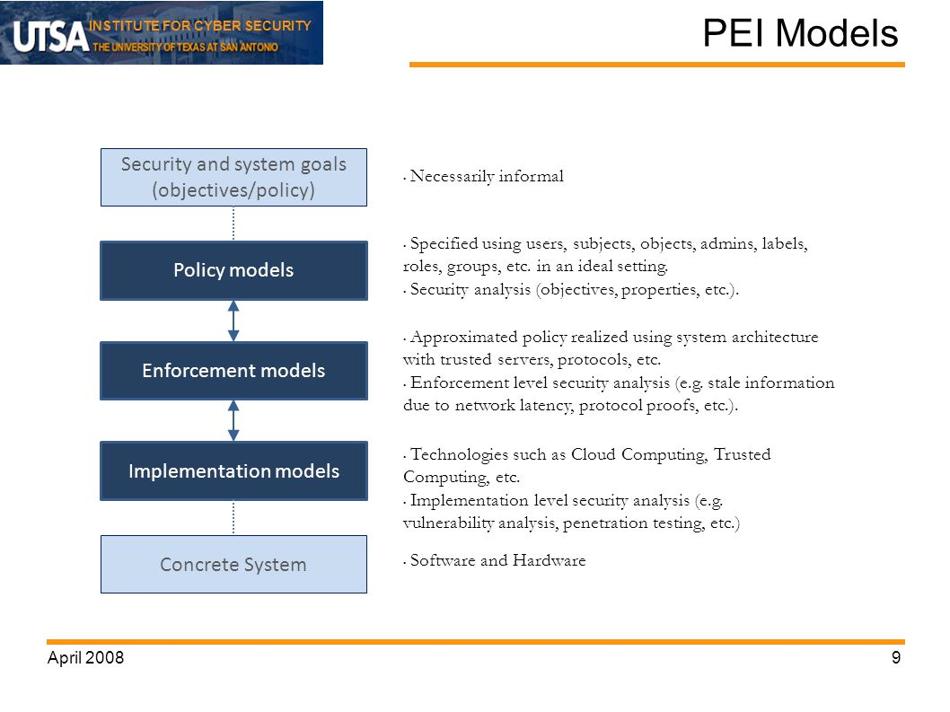 INSTITUTE FOR CYBER SECURITY PEI Models April 20089 Security and system goals (objectives/policy) Policy models Enforcement models Implementation models Necessarily informal Specified using users, subjects, objects, admins, labels, roles, groups, etc.