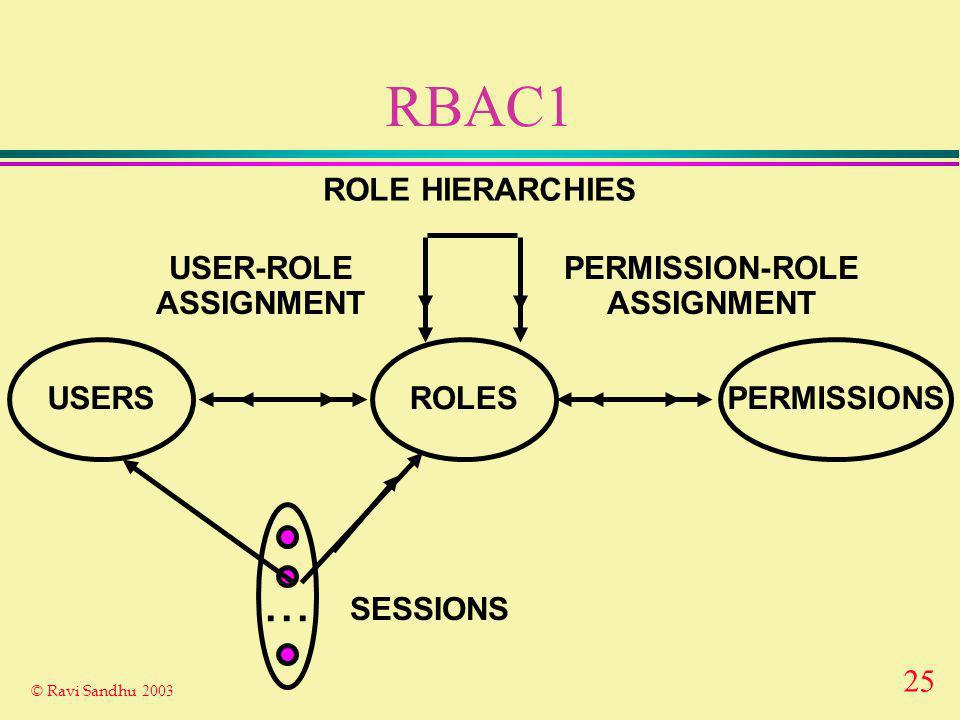 25 © Ravi Sandhu 2003 RBAC1 ROLES USER-ROLE ASSIGNMENT PERMISSION-ROLE ASSIGNMENT USERSPERMISSIONS...