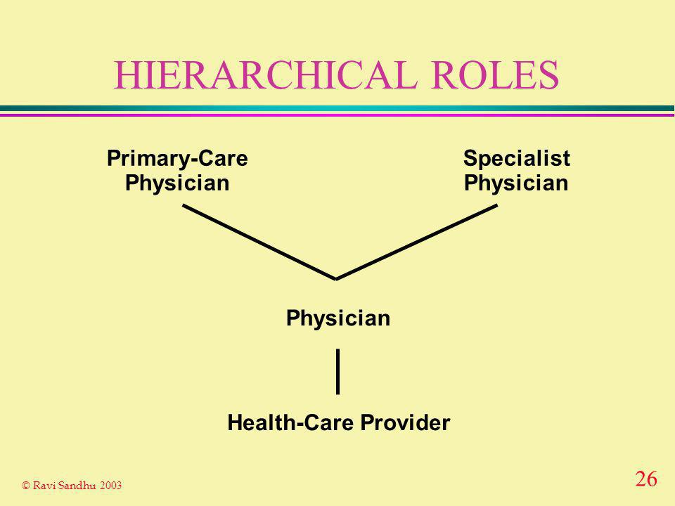 26 © Ravi Sandhu 2003 HIERARCHICAL ROLES Health-Care Provider Physician Primary-Care Physician Specialist Physician