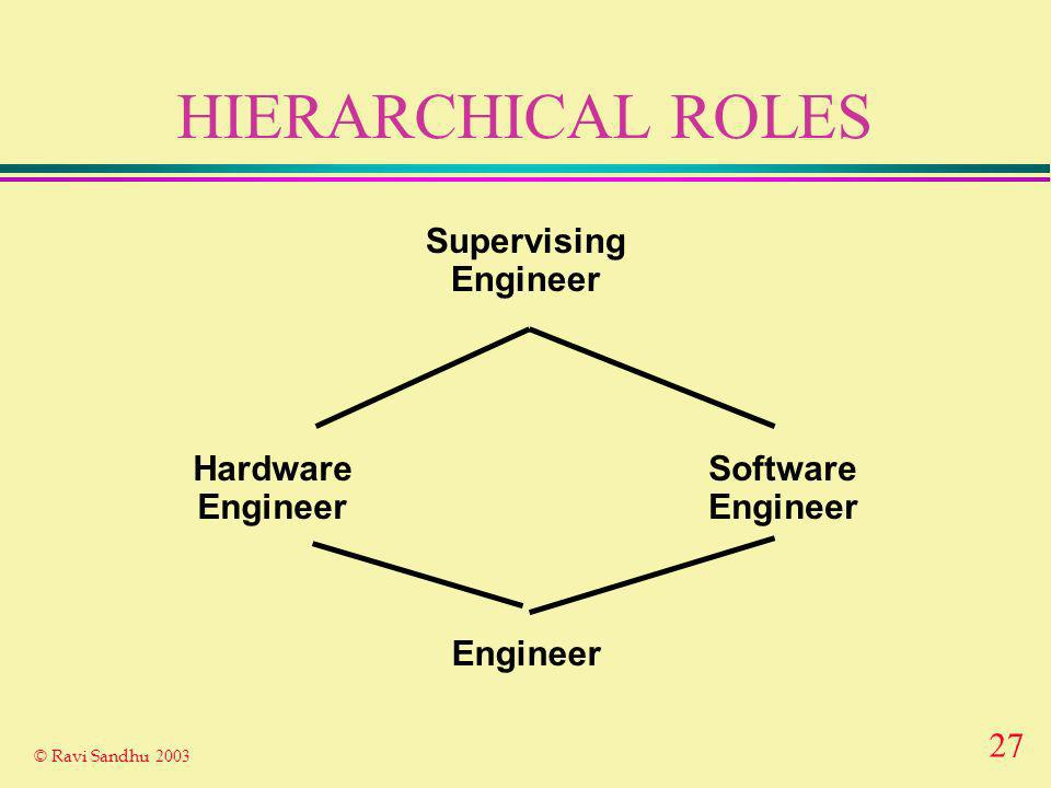 27 © Ravi Sandhu 2003 HIERARCHICAL ROLES Engineer Hardware Engineer Software Engineer Supervising Engineer