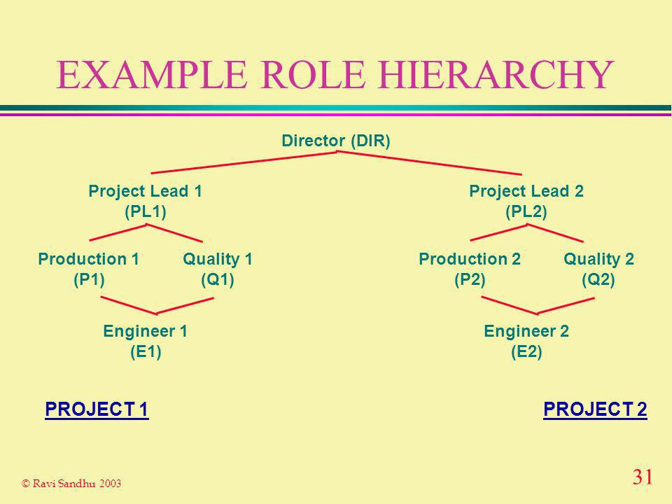 31 © Ravi Sandhu 2003 EXAMPLE ROLE HIERARCHY Project Lead 1 (PL1) Engineer 1 (E1) Production 1 (P1) Quality 1 (Q1) Director (DIR) Project Lead 2 (PL2) Engineer 2 (E2) Production 2 (P2) Quality 2 (Q2) PROJECT 2PROJECT 1