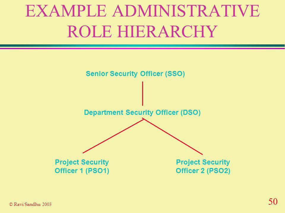 50 © Ravi Sandhu 2003 EXAMPLE ADMINISTRATIVE ROLE HIERARCHY Senior Security Officer (SSO) Department Security Officer (DSO) Project Security Officer 1 (PSO1) Project Security Officer 2 (PSO2)