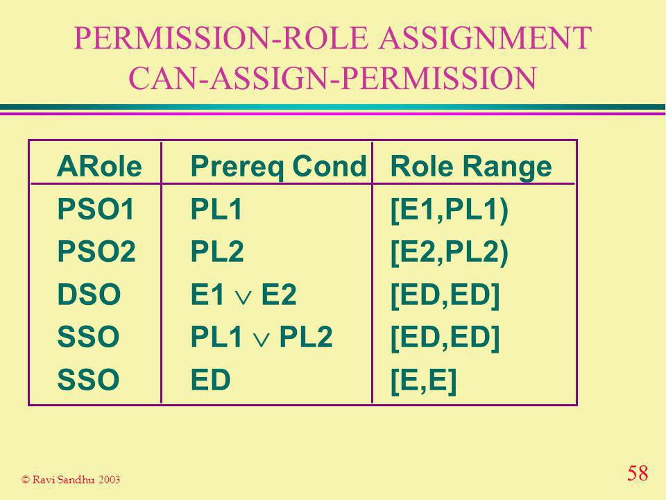 58 © Ravi Sandhu 2003 PERMISSION-ROLE ASSIGNMENT CAN-ASSIGN-PERMISSION ARolePrereq CondRole Range PSO1PL1[E1,PL1) PSO2PL2[E2,PL2) DSOE1 E2[ED,ED] SSOPL1 PL2 [ED,ED] SSOED[E,E]