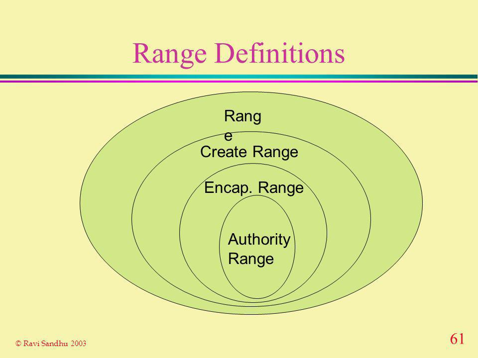 61 © Ravi Sandhu 2003 Range Definitions Rang e Create Range Encap. Range Authority Range