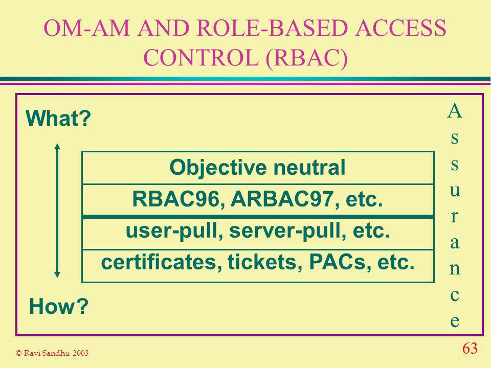 63 © Ravi Sandhu 2003 OM-AM AND ROLE-BASED ACCESS CONTROL (RBAC) What.