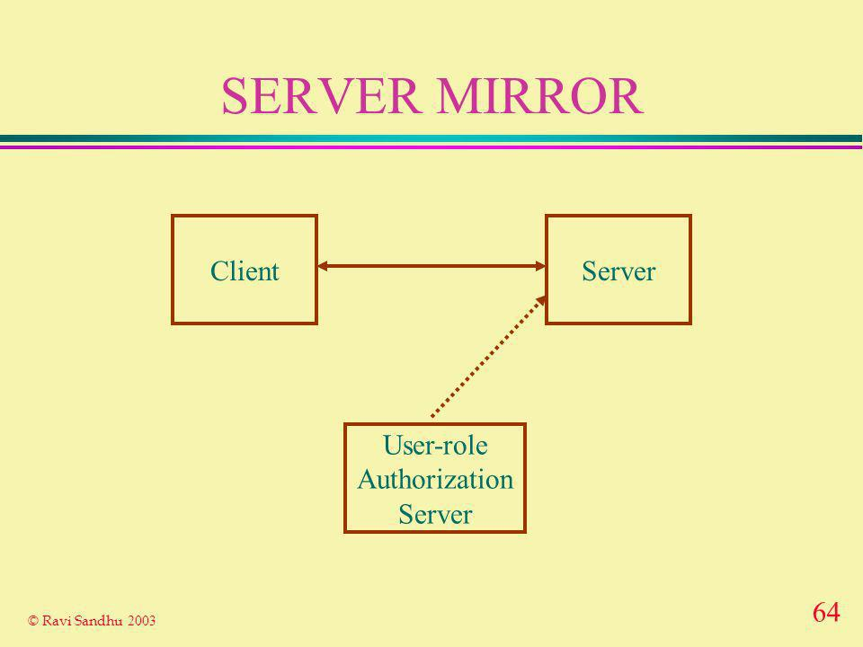 64 © Ravi Sandhu 2003 SERVER MIRROR ClientServer User-role Authorization Server