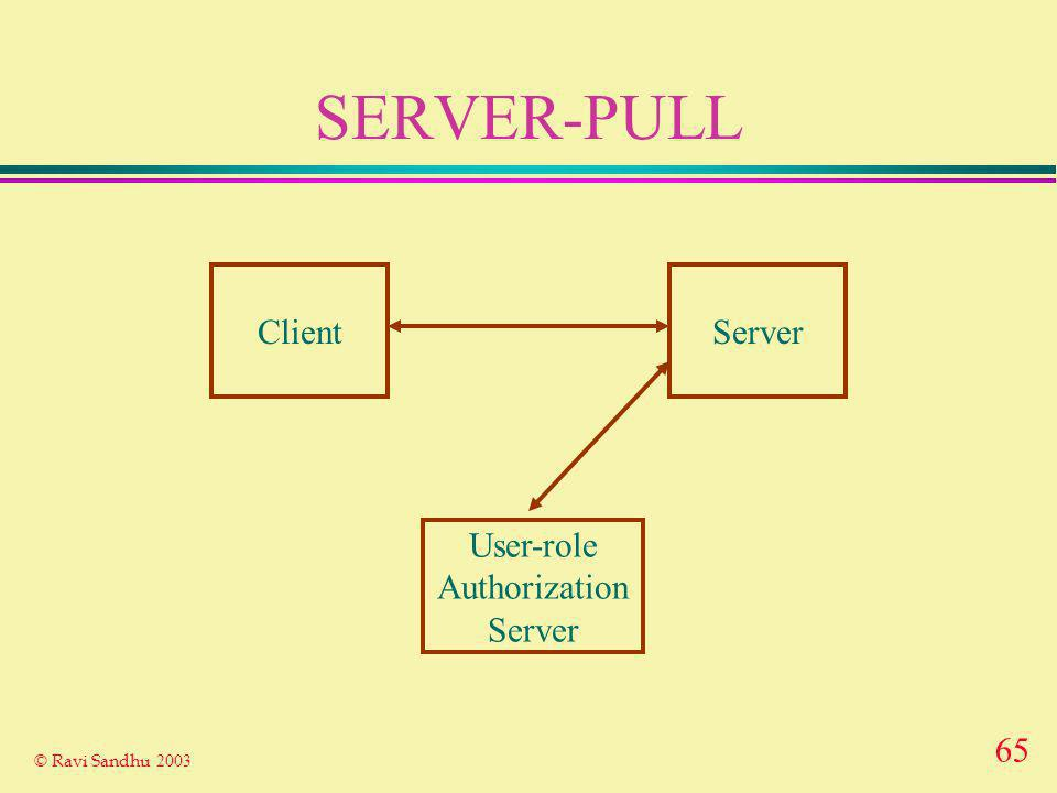 65 © Ravi Sandhu 2003 SERVER-PULL ClientServer User-role Authorization Server